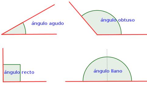 Tipos-de-angulos